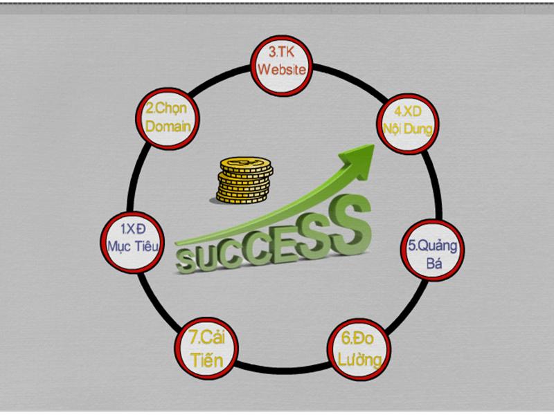 quy trình 7 bước